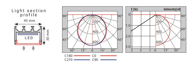 diagramma-flusso-luminoso